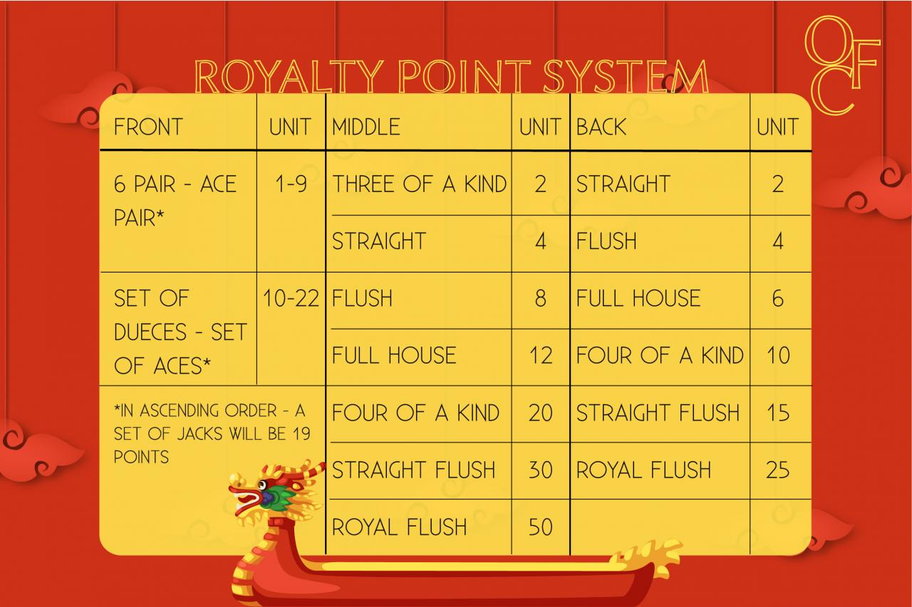 royalties points systm ofc poker